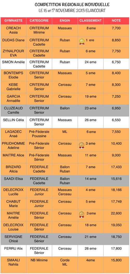 calssement region 2013